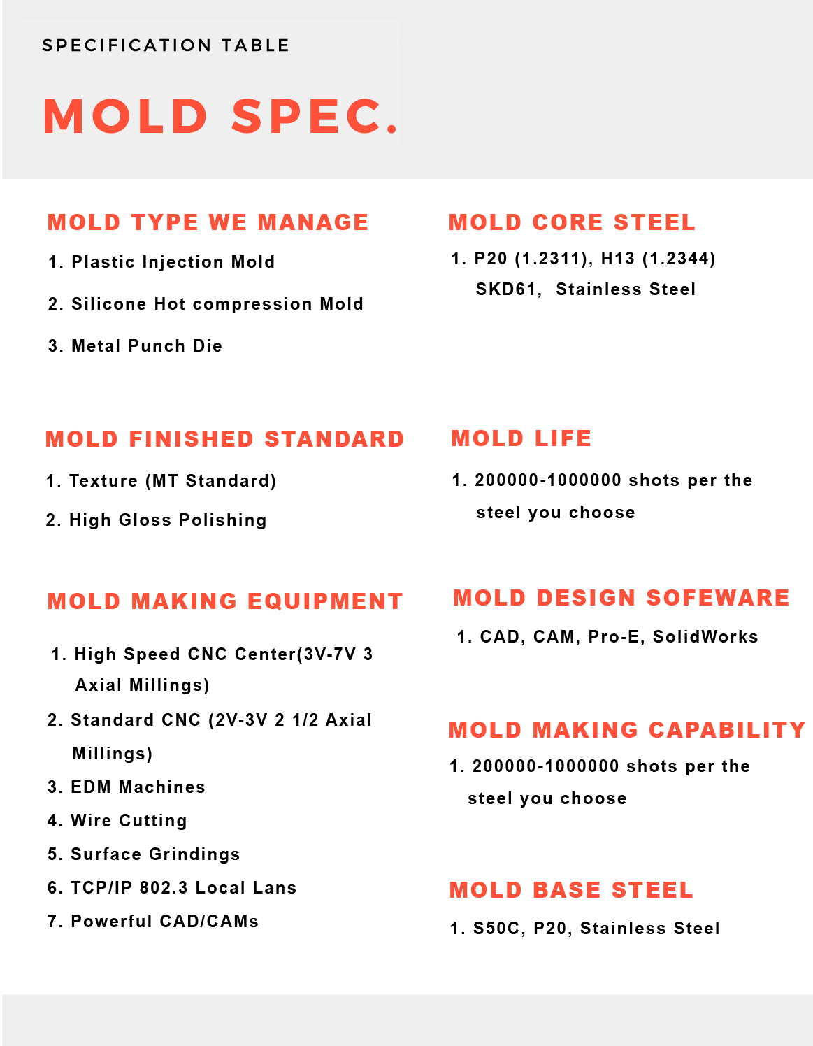 Mold specification